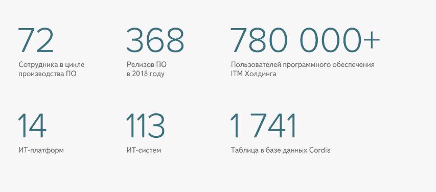 Программисты «Планеты» в цифрах